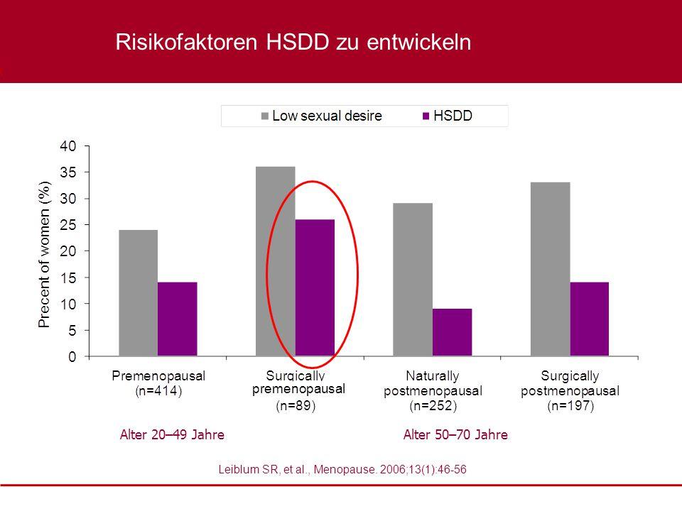 Boehringer Ingelheim Confidential Leiblum SR, et al., Menopause. 2006;13(1):46-56 Alter 20–49 JahreAlter 50–70 Jahre XXXX Risikofaktoren HSDD zu entwi
