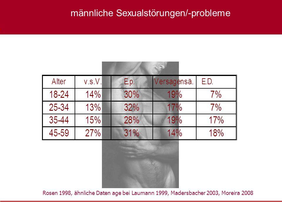 Rosen 1998, ähnliche Daten age bei Laumann 1999, Madersbacher 2003, Moreira 2008 XXXX männliche Sexualstörungen/-probleme
