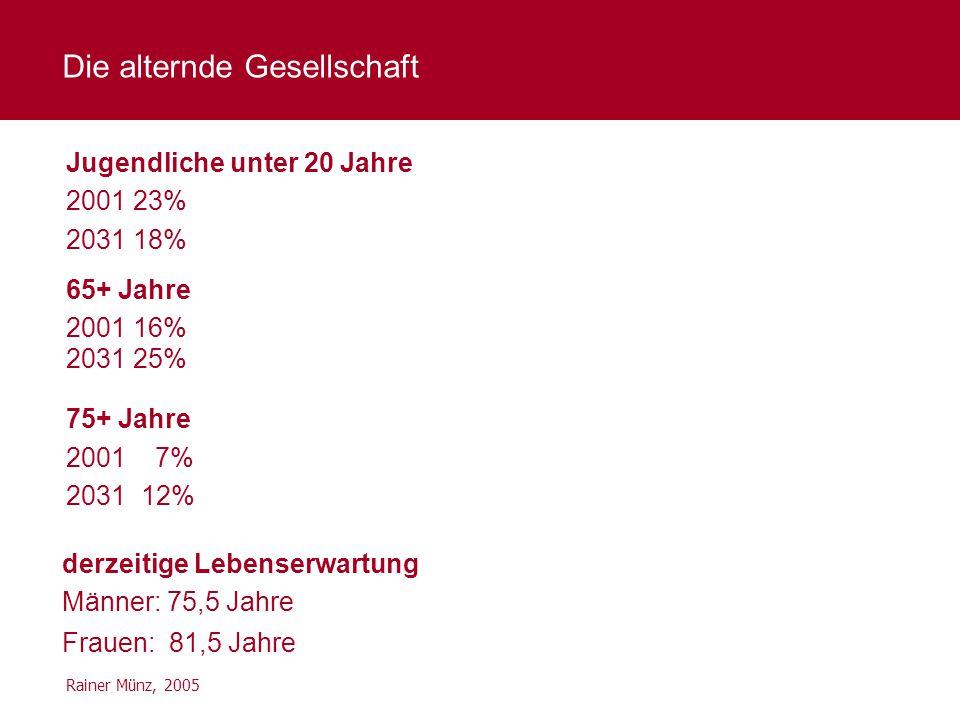 Rainer Münz, 2005 Jugendliche unter 20 Jahre 2001 23% 2031 18% 65+ Jahre 2001 16% 2031 25% 75+ Jahre 2001 7% 2031 12% derzeitige Lebenserwartung Männe