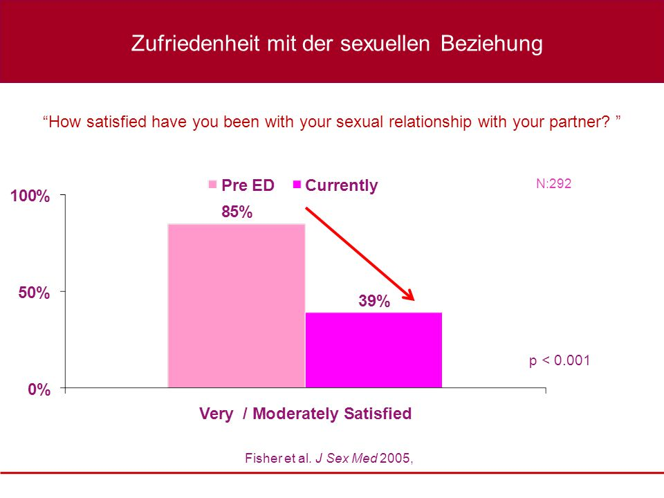 How satisfied have you been with your sexual relationship with your partner.