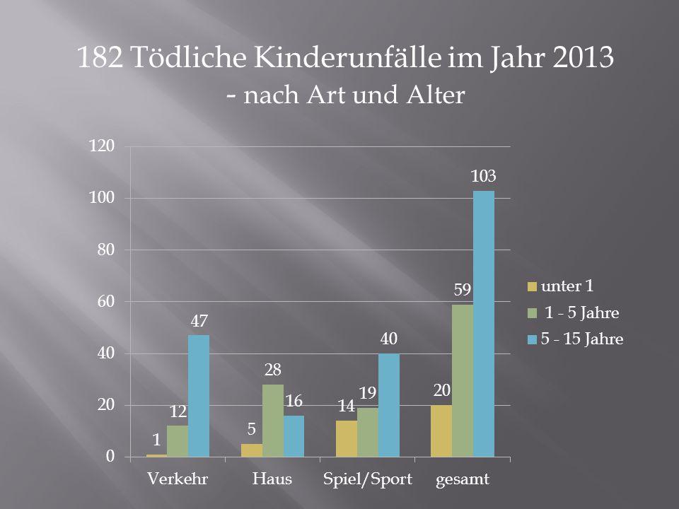 182 Tödliche Kinderunfälle im Jahr 2013 - nach Art und Alter