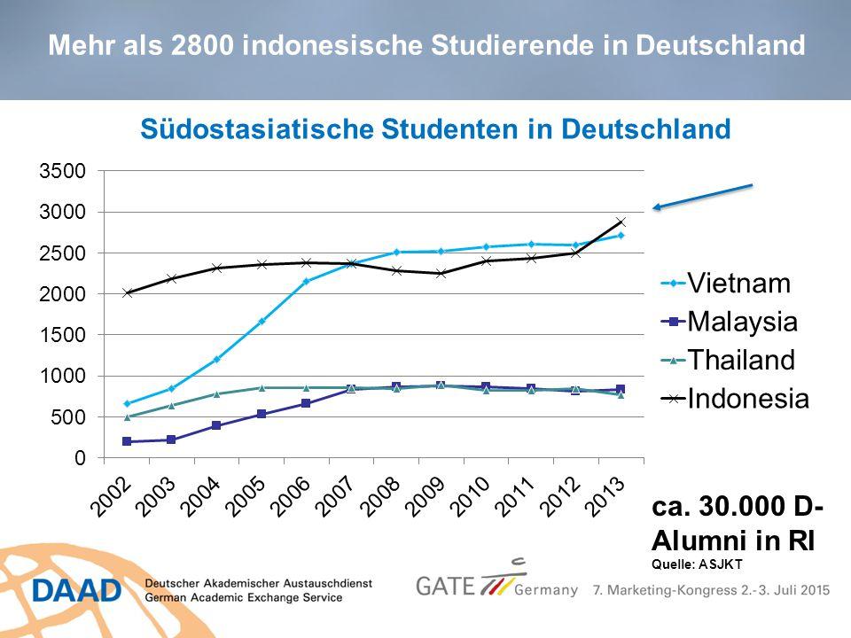 ca. 30.000 D- Alumni in RI Quelle: ASJKT Mehr als 2800 indonesische Studierende in Deutschland