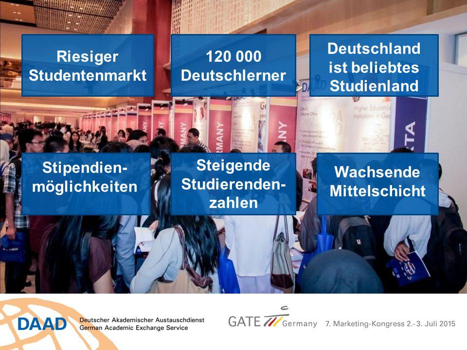 Basisinformationen zum Hochschulsystem Riesiger Studentenmarkt 120 000 Deutschlerner Stipendien- möglichkeiten Steigende Studierenden- zahlen Wachsend