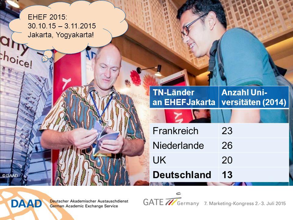 TN-Länder an EHEFJakarta Anzahl Uni- versitäten (2014) Frankreich23 Niederlande26 UK20 Deutschland13 © DAAD EHEF 2015: 30.10.15 – 3.11.2015 Jakarta, Y