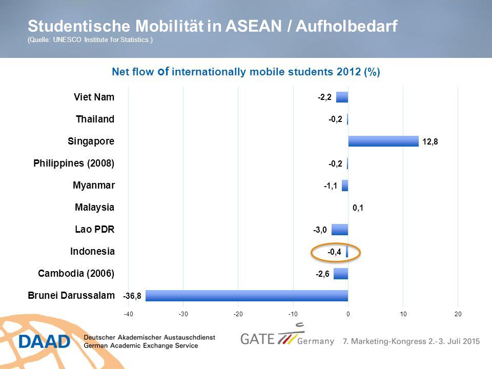 Studentische Mobilität in ASEAN / Aufholbedarf (Quelle: UNESCO Institute for Statistics.)