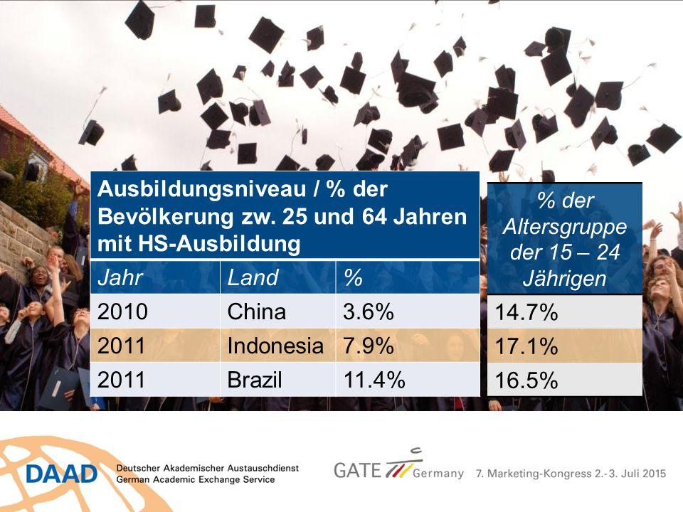 Ausbildungsniveau / % der Bevölkerung zw. 25 und 64 Jahren mit HS-Ausbildung JahrLand% 2010China3.6% 2011Indonesia7.9% 2011Brazil11.4% % der Altersgru