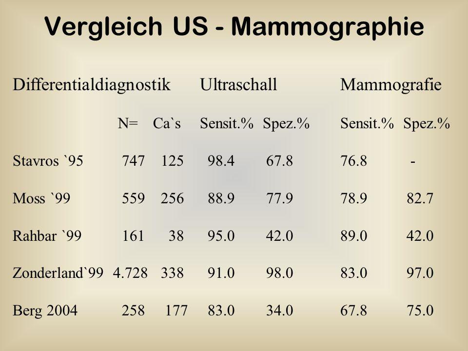 DifferentialdiagnostikUltraschallMammografie N=Ca`sSensit.% Spez.% Sensit.% Spez.% Stavros `95 747 125 98.4 67.876.8 - Moss `99 559 256 88.9 77.978.9
