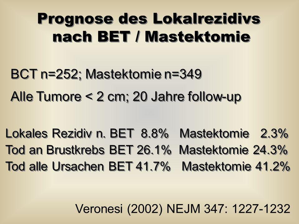 Prognose des Lokalrezidivs nach BET / Mastektomie BCT n=252; Mastektomie n=349 Alle Tumore < 2 cm; 20 Jahre follow-up BCT n=252; Mastektomie n=349 All