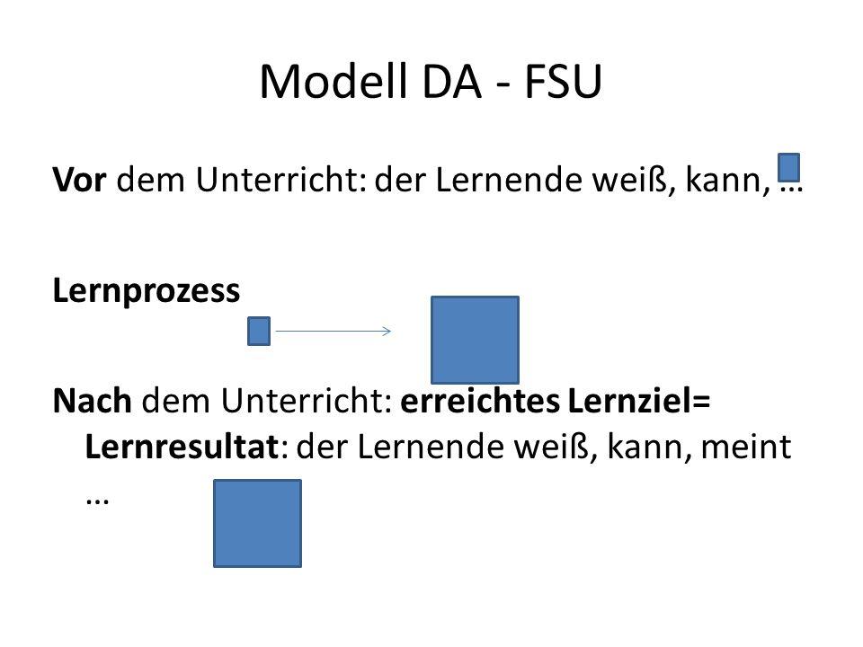 Modell DA - FSU Vor dem Unterricht: der Lernende weiß, kann, … Lernprozess Nach dem Unterricht: erreichtes Lernziel= Lernresultat: der Lernende weiß, kann, meint …
