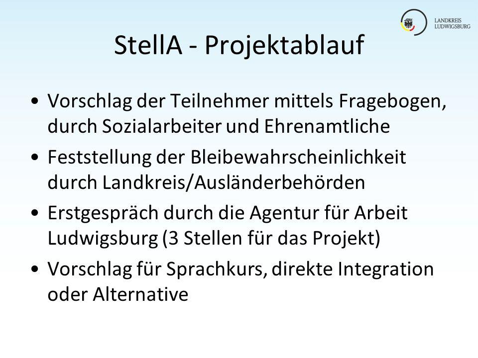 StellA - Projektablauf Vorschlag der Teilnehmer mittels Fragebogen, durch Sozialarbeiter und Ehrenamtliche Feststellung der Bleibewahrscheinlichkeit d