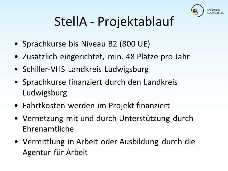 StellA - Projektablauf Sprachkurse bis Niveau B2 (800 UE) Zusätzlich eingerichtet, min. 48 Plätze pro Jahr Schiller-VHS Landkreis Ludwigsburg Sprachku