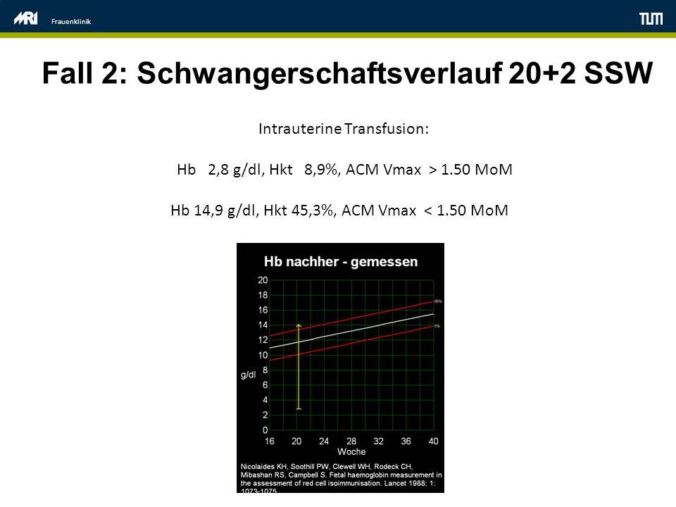 Frauenklinik Fall 2: Schwangerschaftsverlauf 20+2 SSW Intrauterine Transfusion: Hb 2,8 g/dl, Hkt 8,9%, ACM Vmax > 1.50 MoM Hb 14,9 g/dl, Hkt 45,3%, AC