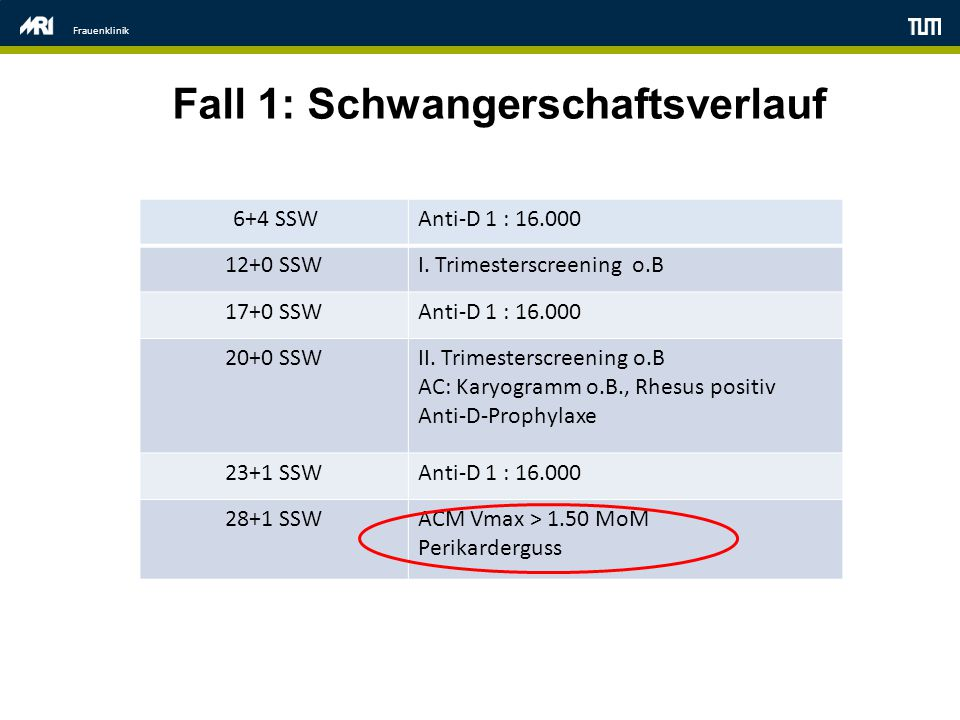 Frauenklinik Fall 1: Schwangerschaftsverlauf 6+4 SSWAnti-D 1 : 16.000 12+0 SSWI.