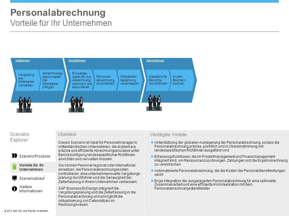 ©© 2013 SAP AG. Alle Rechte vorbehalten. Initiieren Vergütung der Mitarbeiter verwalten Abrechnungs- stammdaten der Mitarbeiter pflegen Personalabrech