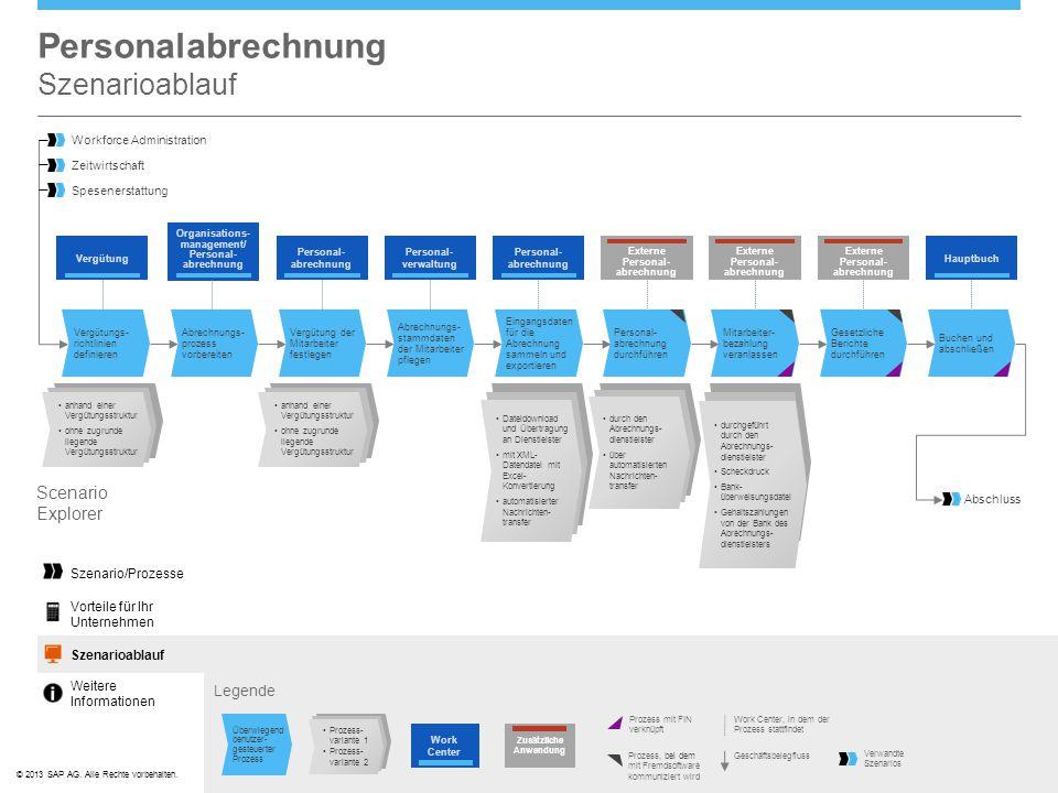 ©© 2013 SAP AG. Alle Rechte vorbehalten. Personalabrechnung Szenarioablauf Legende Scenario Explorer Prozess, bei dem mit Fremdsoftware kommuniziert w