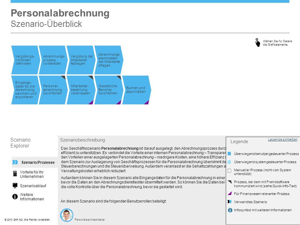 ©© 2013 SAP AG. Alle Rechte vorbehalten. Das Geschäftsszenario Personalabrechnung ist darauf ausgelegt, den Abrechnungsprozess durch ein externes Abre
