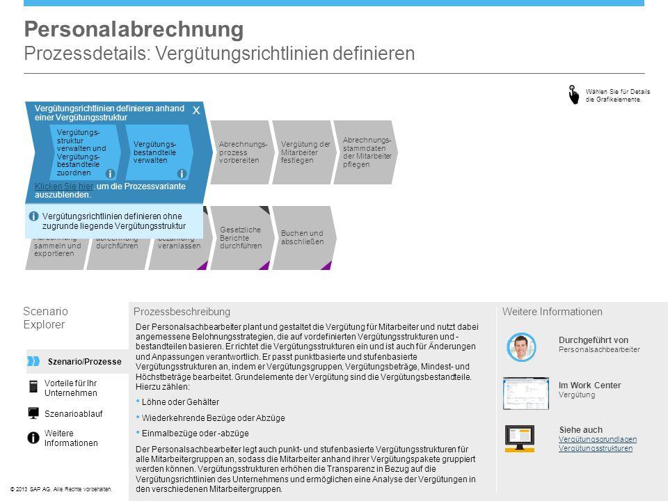 ©© 2013 SAP AG. Alle Rechte vorbehalten. Vergütungsrichtlinien definieren anhand einer Vergütungsstruktur Vergütungs- struktur verwalten und Vergütung