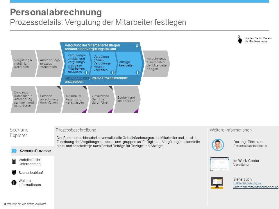 ©© 2013 SAP AG. Alle Rechte vorbehalten. Personalabrechnung Prozessdetails: Vergütung der Mitarbeiter festlegen Scenario Explorer Prozessbeschreibung