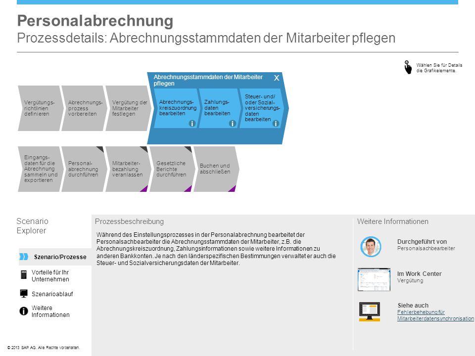 ©© 2013 SAP AG. Alle Rechte vorbehalten. Personalabrechnung Prozessdetails: Abrechnungsstammdaten der Mitarbeiter pflegen Scenario Explorer Prozessbes