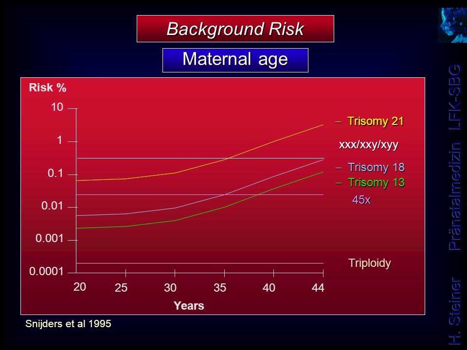 Maternal age Background Risk 0.0001 0.001 0.01 0.1 1 10 20 2530 354044 Years Risk %  Trisomy 21  Trisomy 18  Trisomy 13 xxx/xxy/xyy xxx/xxy/xyy 45x