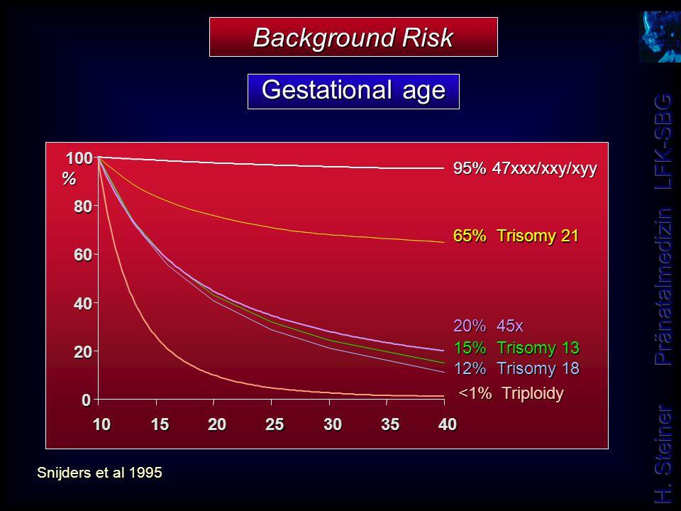 Snijders et al 1995 65% Trisomy 21 0 20 40 60 80 100 10152025303540 15% Trisomy 13 12% Trisomy 18 <1% Triploidy <1% Triploidy 95% 47xxx/xxy/xyy 20% 45