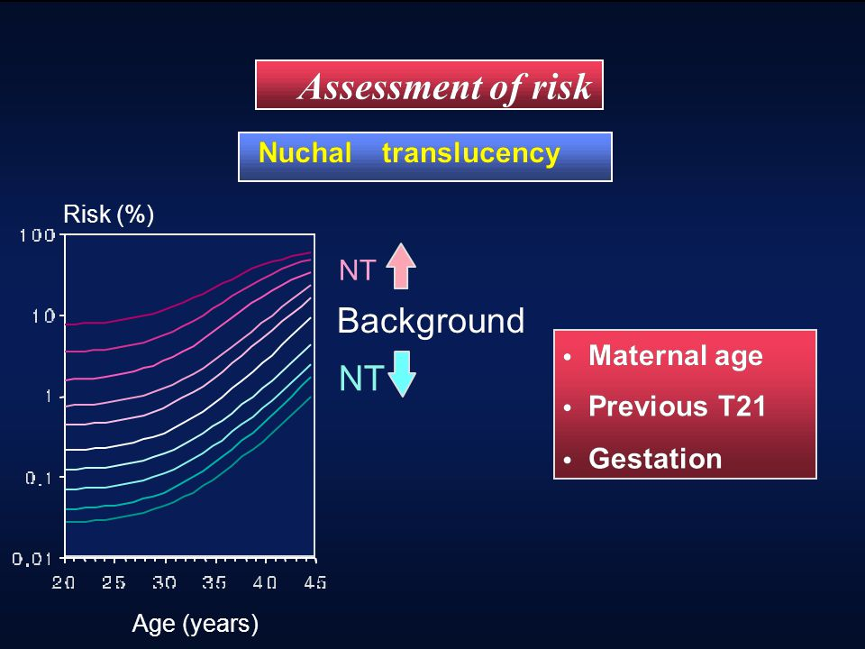 Risk (%) Age (years) Background Maternal age Maternal age Previous T21 Previous T21 Gestation Gestation NT Assessment of risk NT Nuchal translucency R