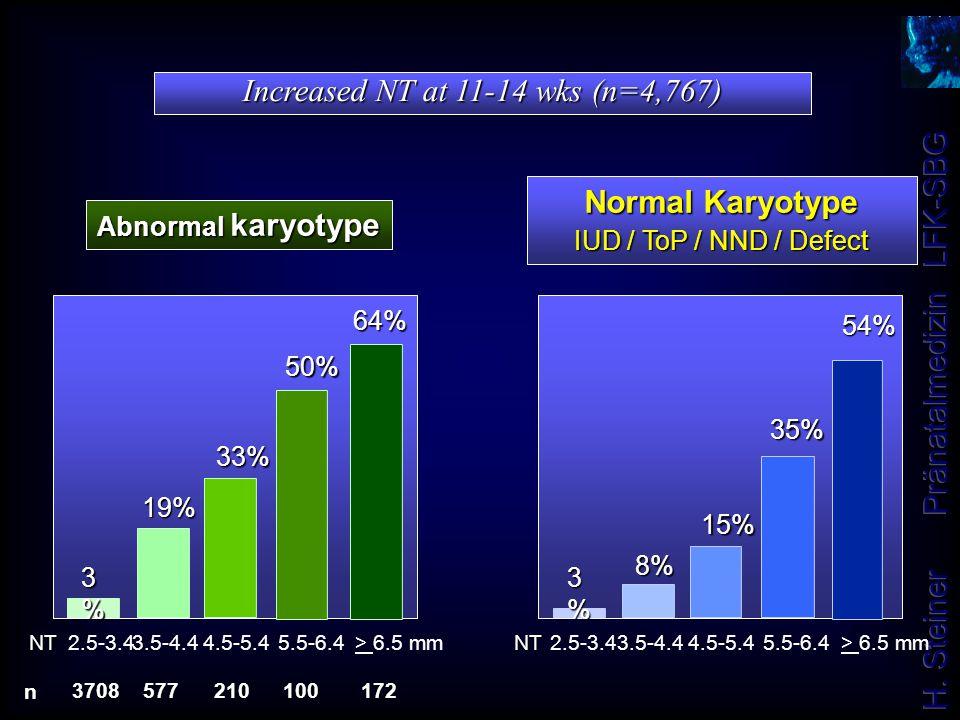 Increased NT at 11-14 wks (n=4,767) Abnormal karyotype 3708577172 n 210100 2.5-3.45.5-6.4 19% 64% > 6.5 mmNT3.5-4.44.5-5.4 3%3%3%3% 50% 33% Normal Kar