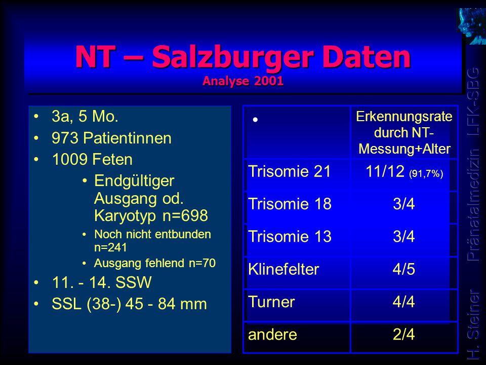 NT – Salzburger Daten Analyse 2001 3a, 5 Mo. 973 Patientinnen 1009 Feten Endgültiger Ausgang od. Karyotyp n=698 Noch nicht entbunden n=241 Ausgang feh