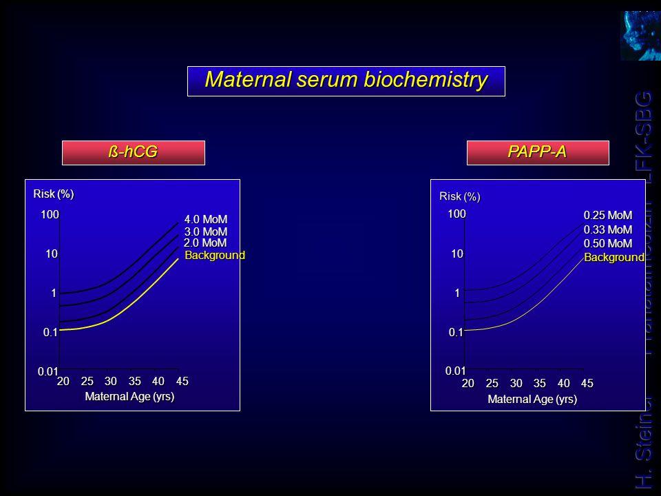 Maternal serum biochemistry ß-hCG 0.01 0.1 1 10 100 202530354045 Maternal Age (yrs) Risk (%) 4.0 MoM 3.0 MoM 2.0 MoM Background 0.01 0.1 1 10 100 2025
