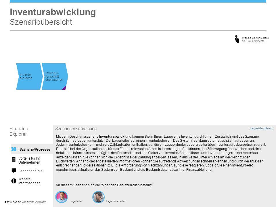 ©© 2013 SAP AG. Alle Rechte vorbehalten. Inventurabwicklung Szenarioübersicht Legende öffnen Szenariobeschreibung An diesem Szenario sind die folgende
