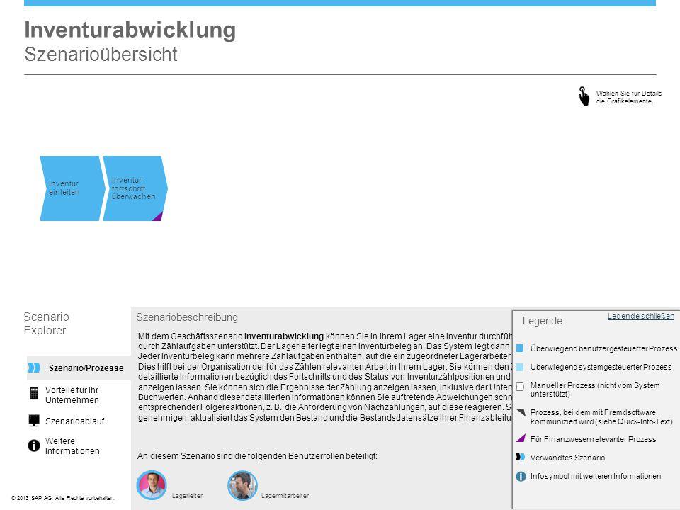 ©© 2013 SAP AG. Alle Rechte vorbehalten. Mit dem Geschäftsszenario Inventurabwicklung können Sie in Ihrem Lager eine Inventur durchführen. Zusätzlich