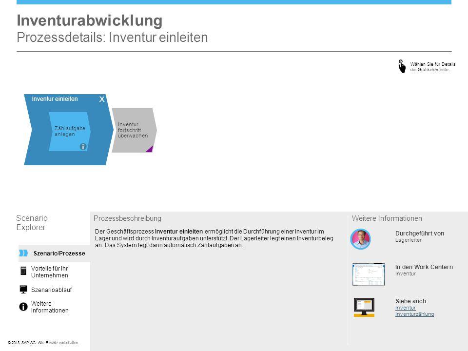 ©© 2013 SAP AG. Alle Rechte vorbehalten. Inventurabwicklung Prozessdetails: Inventur einleiten Scenario Explorer Prozessbeschreibung Der Geschäftsproz