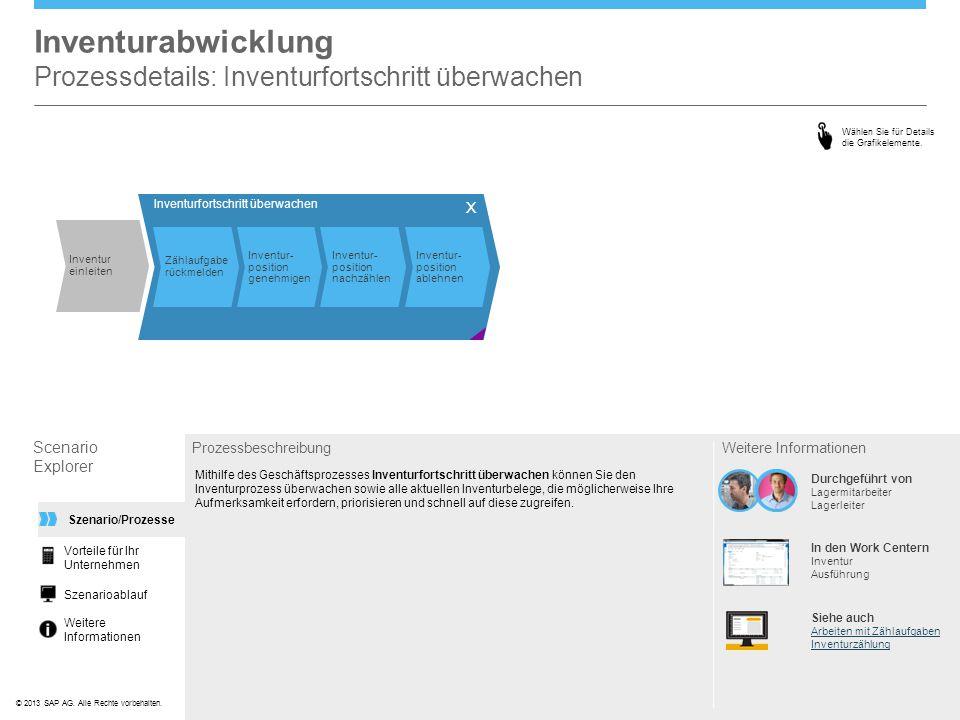 ©© 2013 SAP AG. Alle Rechte vorbehalten. Inventurabwicklung Prozessdetails: Inventurfortschritt überwachen Scenario Explorer Prozessbeschreibung Mithi