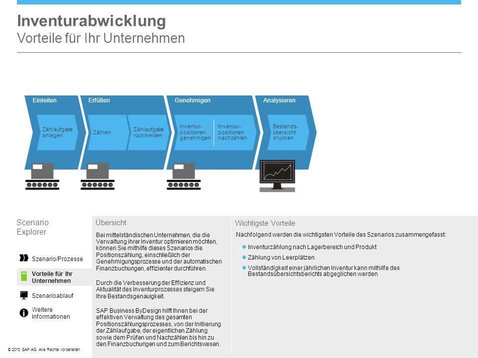 ©© 2013 SAP AG. Alle Rechte vorbehalten. AnalysierenErfüllen Zählen Zählaufgabe rückmelden Bestands- übersicht drucken Inventurabwicklung Vorteile für