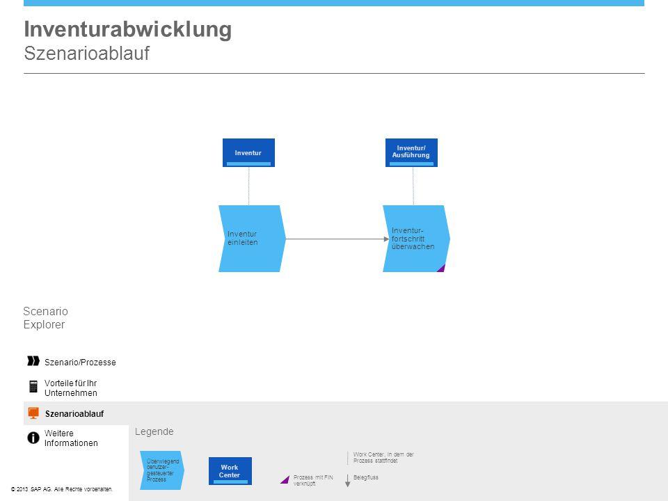©© 2013 SAP AG. Alle Rechte vorbehalten. Inventurabwicklung Szenarioablauf Scenario Explorer Szenario/Prozesse Scenario FlowSzenarioablauf Vorteile fü