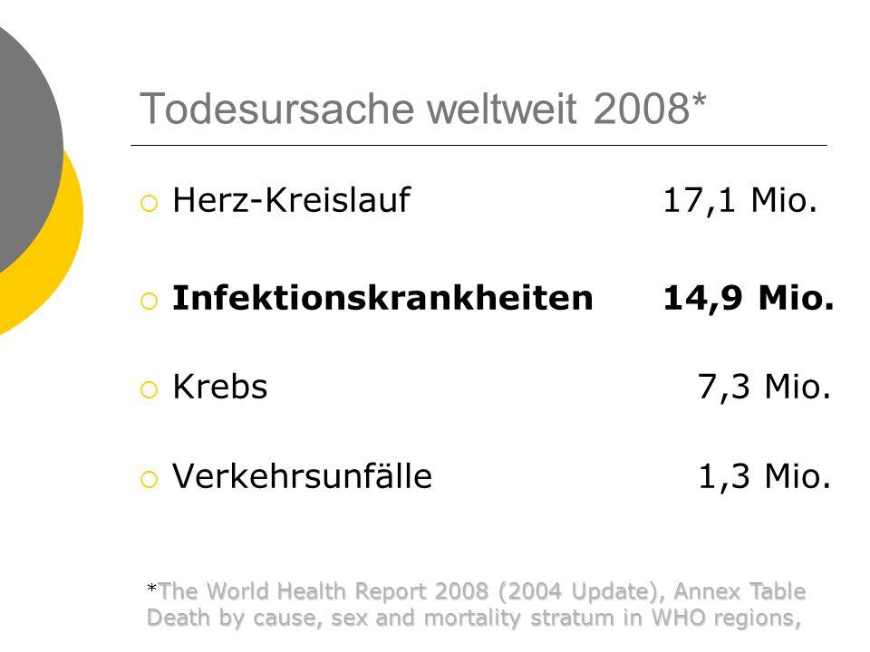 Todesursache weltweit 2008*  Herz-Kreislauf17,1 Mio.  Infektionskrankheiten14,9 Mio.  Krebs 7,3 Mio.  Verkehrsunfälle 1,3 Mio. The World Health Re