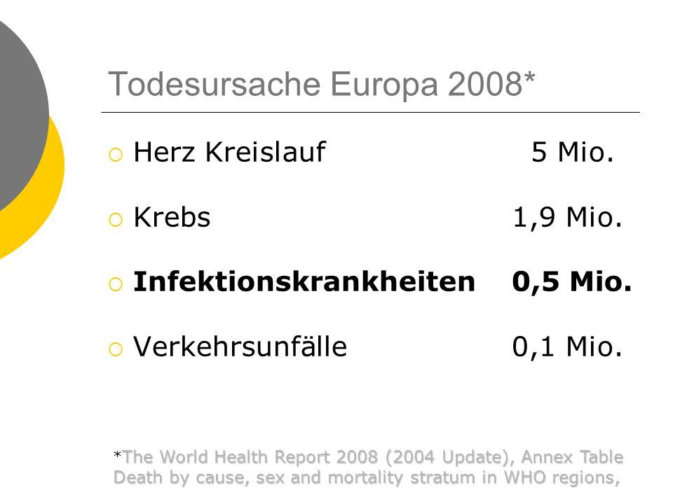 Todesursache Europa 2008*  Herz Kreislauf 5 Mio.  Krebs1,9 Mio.  Infektionskrankheiten0,5 Mio.  Verkehrsunfälle0,1 Mio. The World Health Report 20