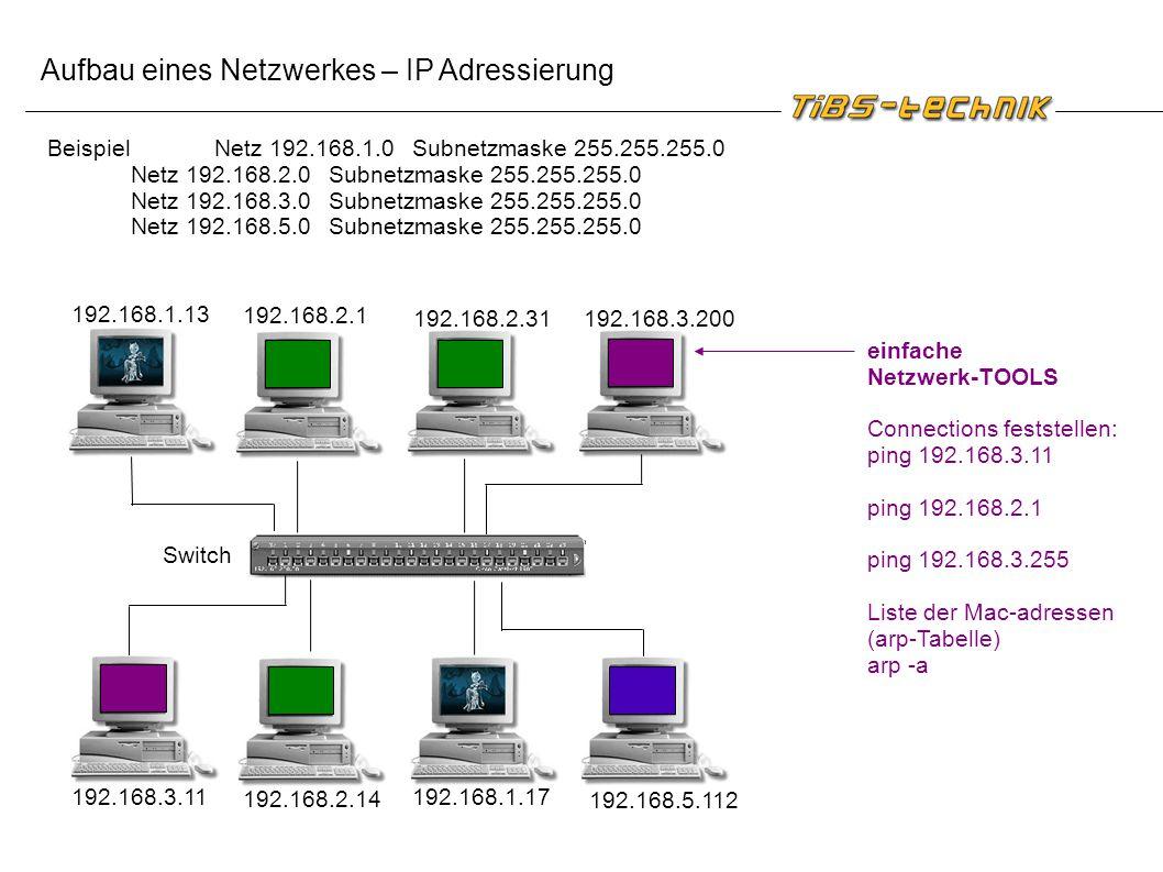 Aufbau eines Netzwerkes – IP Adressierung Switch 192.168.1.13 192.168.2.1 192.168.2.31192.168.3.200 192.168.5.112 192.168.1.17 192.168.2.14 192.168.3.