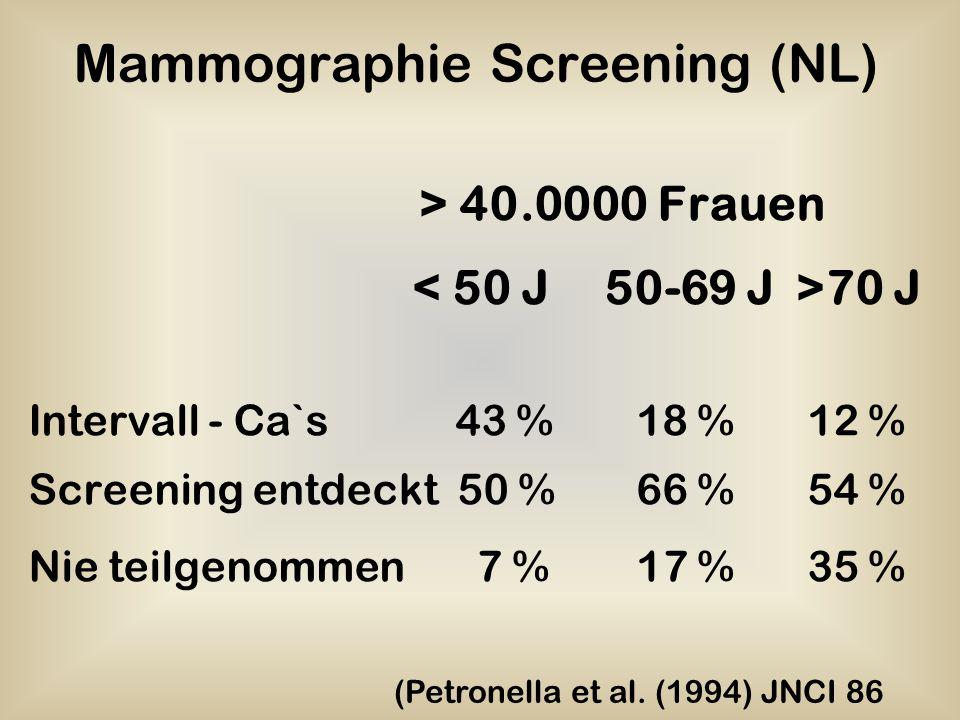 Mammographie Screening (NL) > 40.0000 Frauen 70 J Intervall - Ca`s 43 % 18 % 12 % Screening entdeckt 50 % 66 % 54 % Nie teilgenommen 7 % 17 % 35 % (Pe
