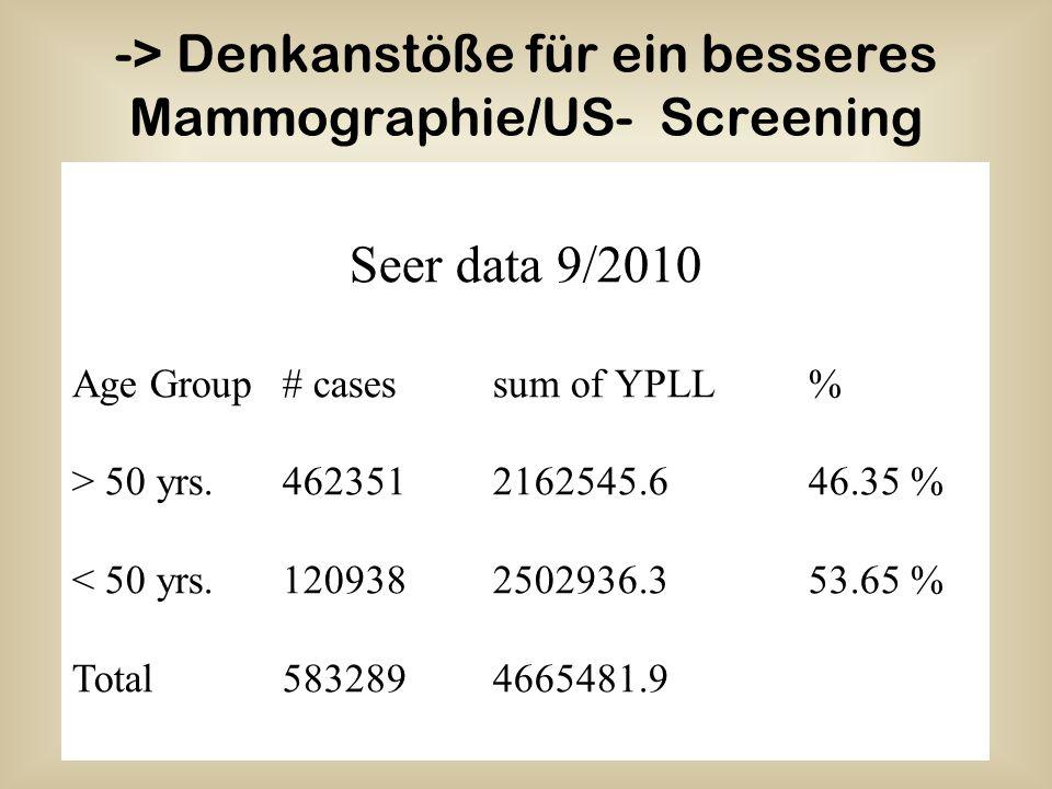 -> Denkanstöße für ein besseres Mammographie/US- Screening Seer data 9/2010 Age Group# casessum of YPLL% > 50 yrs.4623512162545.646.35 % < 50 yrs.1209