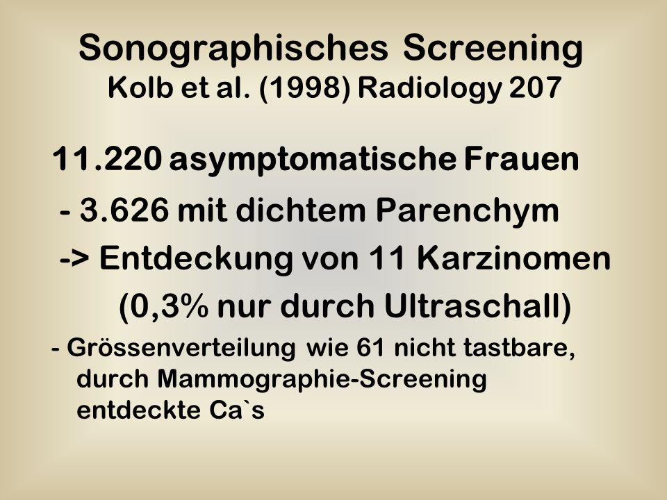 Sonographisches Screening Kolb et al. (1998) Radiology 207 11.220 asymptomatische Frauen - 3.626 mit dichtem Parenchym -> Entdeckung von 11 Karzinomen