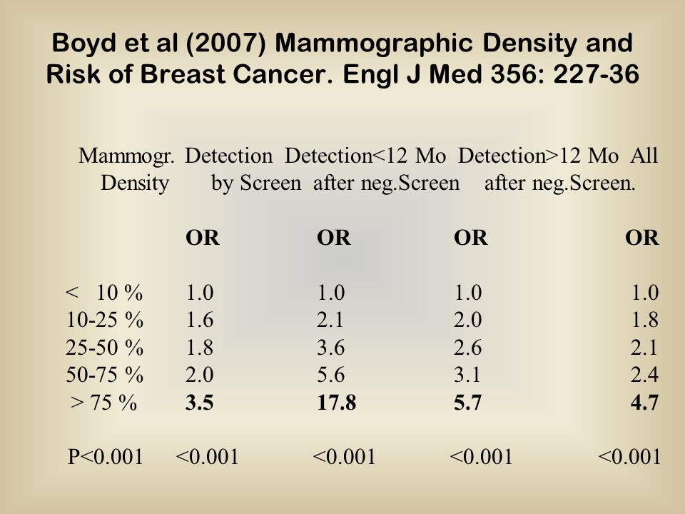 Boyd et al (2007) Mammographic Density and Risk of Breast Cancer.