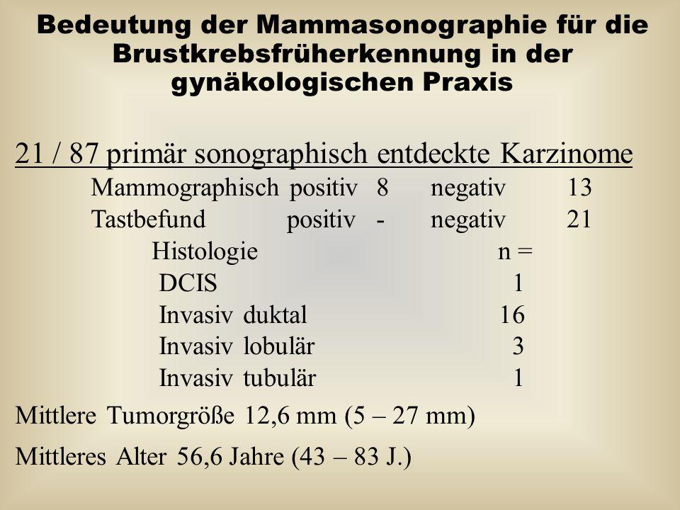 Bedeutung der Mammasonographie für die Brustkrebsfrüherkennung in der gynäkologischen Praxis 21 / 87 primär sonographisch entdeckte Karzinome Mammogra