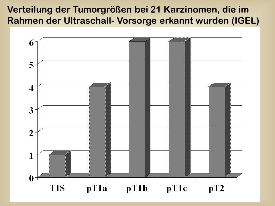 Verteilung der Tumorgrößen bei 21 Karzinomen, die im Rahmen der Ultraschall- Vorsorge erkannt wurden (IGEL)