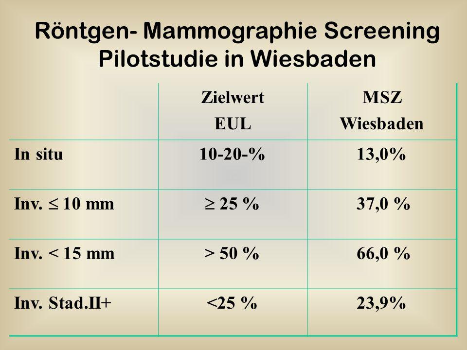 Zielwert EUL MSZ Wiesbaden In situ10-20-%13,0% Inv.  10 mm  25 % 37,0 % Inv. < 15 mm> 50 % 66,0 % Inv. Stad.II+<25 %23,9% Röntgen- Mammographie Scre