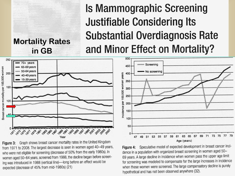 Mortality Rates in GB