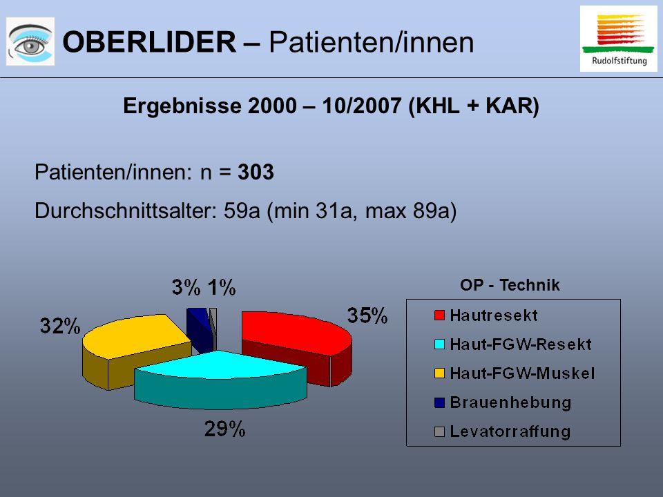 OBERLIDER – Patienten/innen Ergebnisse 2000 – 10/2007 (KHL + KAR) Patienten/innen: n = 303 Durchschnittsalter: 59a (min 31a, max 89a) OP - Technik