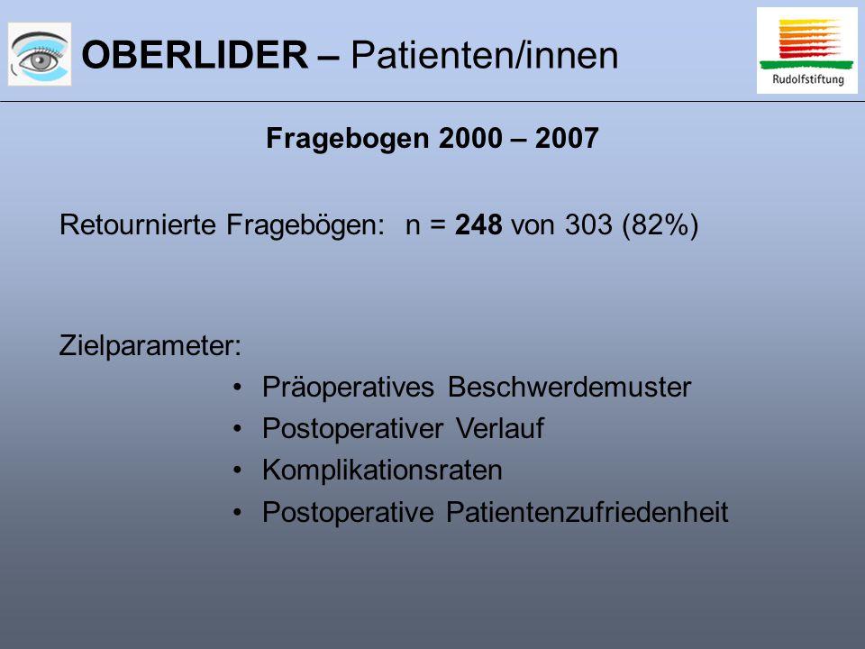 OBERLIDER – Patienten/innen Zielparameter: Präoperatives Beschwerdemuster Postoperativer Verlauf Komplikationsraten Postoperative Patientenzufriedenheit Retournierte Fragebögen: n = 248 von 303 (82%) Fragebogen 2000 – 2007