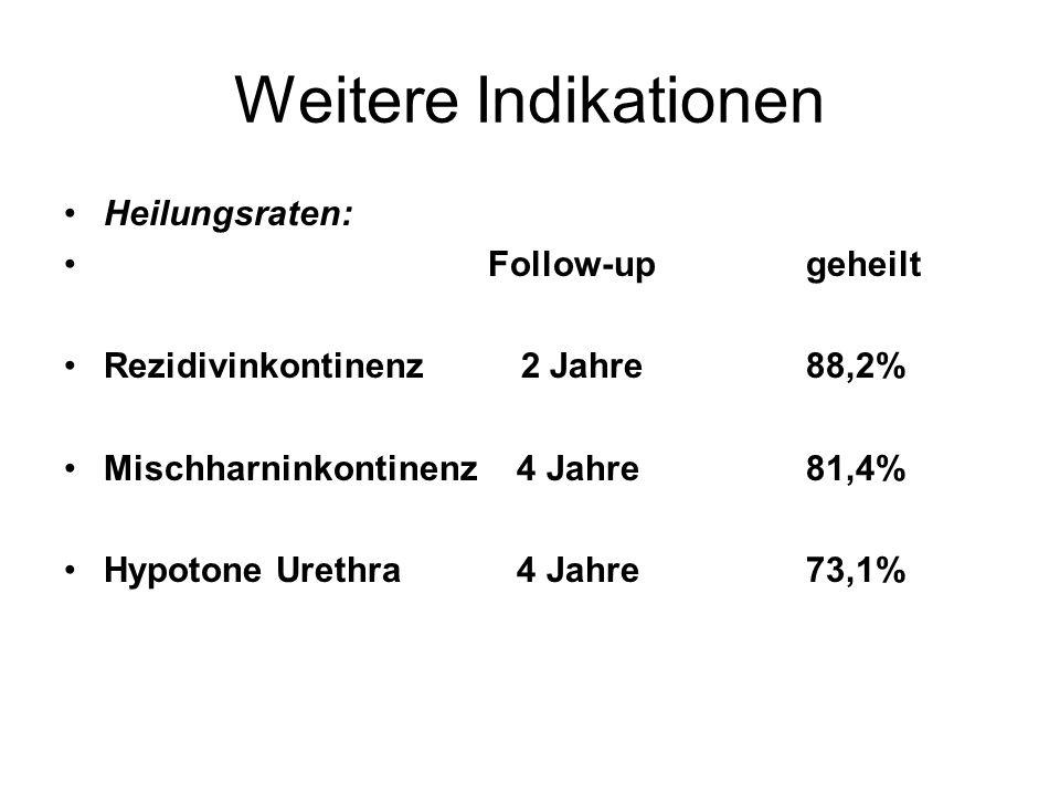 Weitere Indikationen Heilungsraten: Follow-upgeheilt Rezidivinkontinenz 2 Jahre88,2% Mischharninkontinenz 4 Jahre81,4% Hypotone Urethra 4 Jahre73,1%