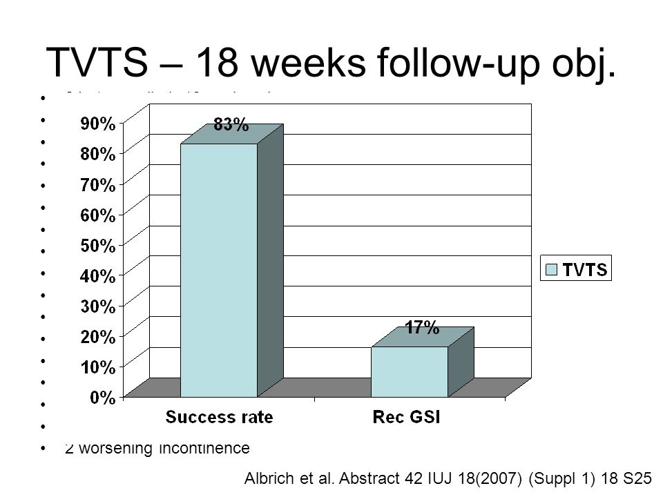 TVTS – 18 weeks follow-up obj. 24 pts enrolled, 18 analyzed 1 center prospective trial 24 – U-method 0 Hammock all local anaesthetic + sedation 77% Su
